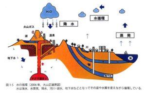 火山性温泉の出来る仕組み