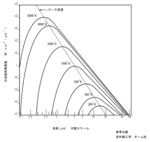 遠赤外線の基本則