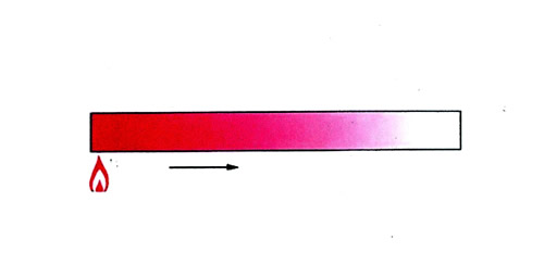 伝導伝熱(thermal conduction)