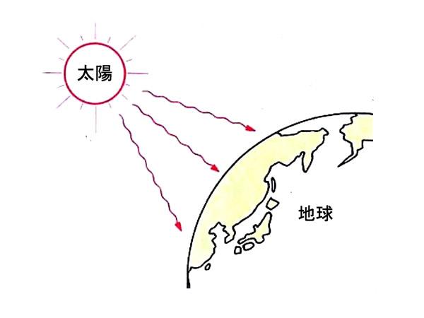 放射伝熱(thermal radiation)