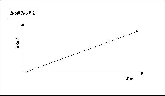 直線仮説の概念