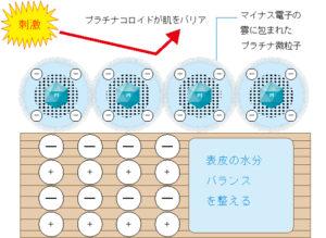 プラチナナノコロイドの保湿力と還元力