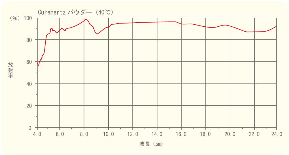 Curehertz(キュアヘルツ)に練り込んだ天然鉱石の遠赤外線放射率